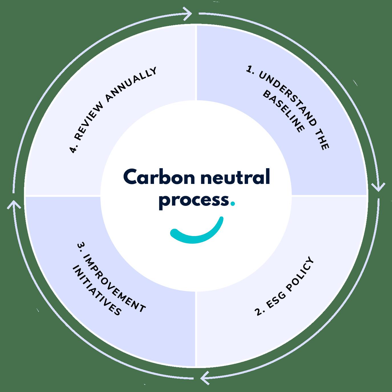 ESG model environment